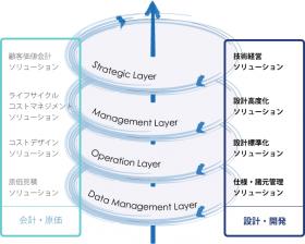 ソリューション体系 設計・開発
